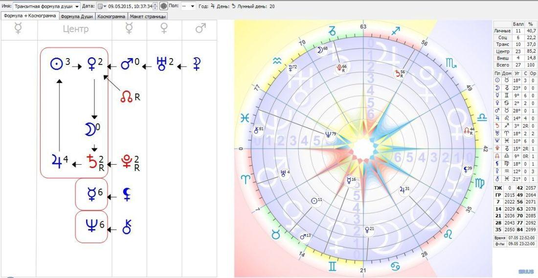 Психологическая астрология. Формула Души.